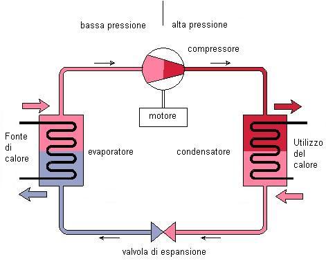 circuito frigorifero